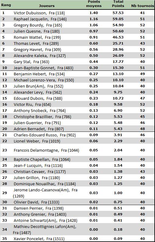Classement Avril 2013 des meilleurs golfeurs français