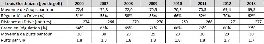 Statistiques de Louis Oosthuizen sur l'European Tour