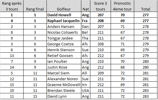 Pronostic Alstom Open de France de golf 2012
