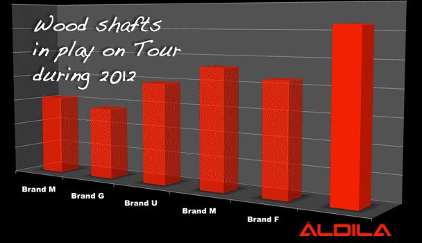 Aldila : le shaft le plus utilisé sur les bois de parcours des pros du PGA tour en 2012