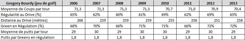 Statistiques de Greg Bourdy sur le circuit européen
