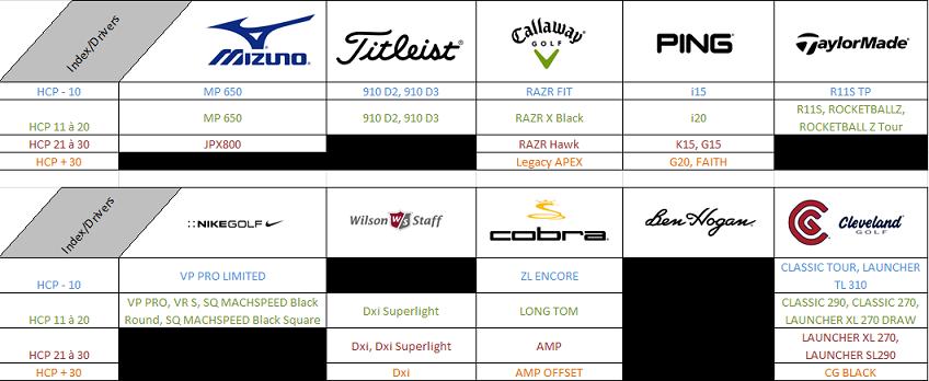 tableau-comparatif-driver-golf-2012.png