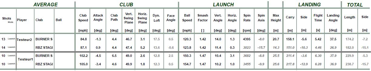 Résultats quantifiés du test vérité concernant le RBZ Stage2