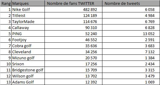 Nombre de fans sur twitter pour les marques de matériel de golf en mai 2013