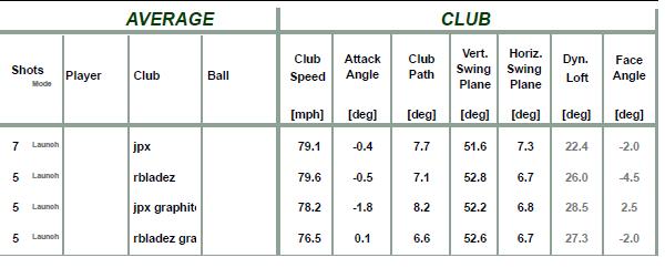 Tab1 : vitesse de club du golfeur 1