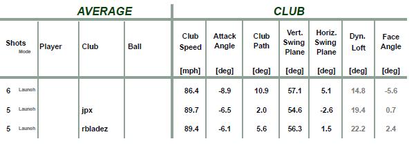 Tab4: vitesse de club du golfeur 2